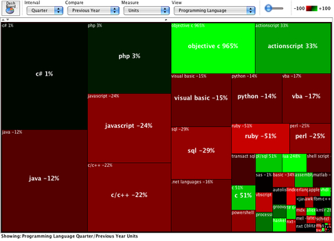 A Treemap view of the Programming Languages