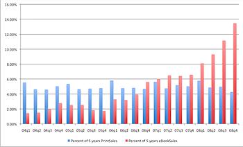 Percentage of Lifetime Sales Per Quarter by Media Type